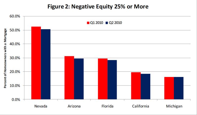 Q2_2010_NegativeEquity
