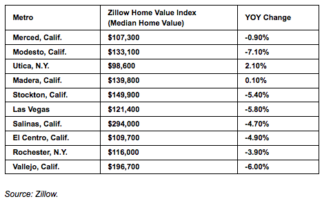 Zillow_Top10_RE_Markets_forInvestors