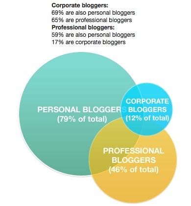 Technorati_state_of_the_blogosphere